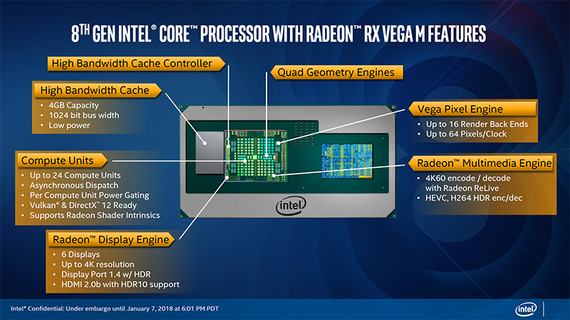 Specifiche architettura Intel core e AMD Radeon RX Vega M Graphics