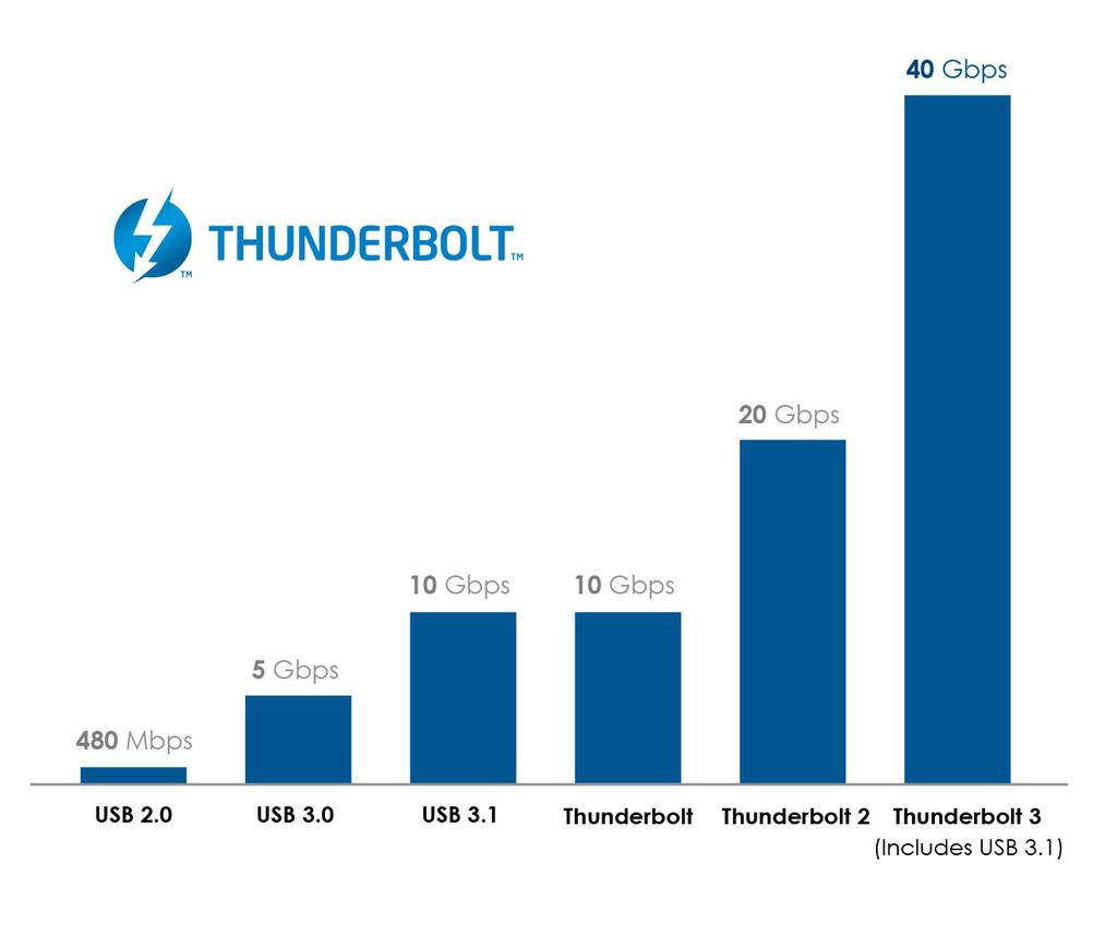 Thunderbolt speed